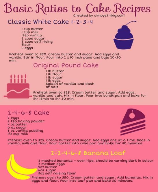cake ratio infographic